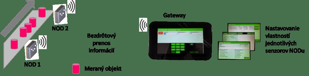 IoT sensors KIT ako to funguje